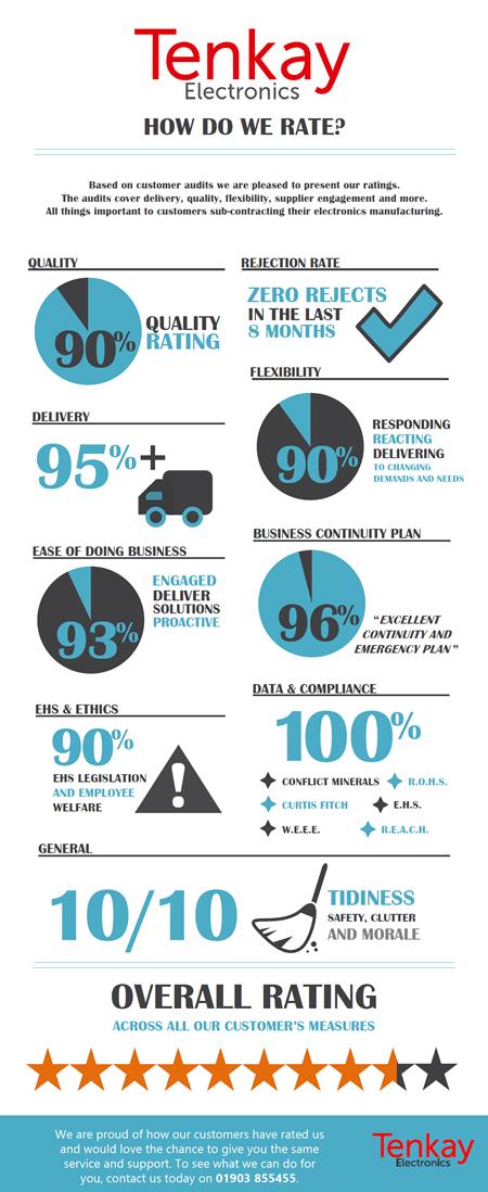 Tenkay Infographic