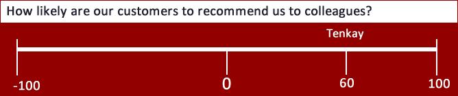 Net Promoter Score: +60
