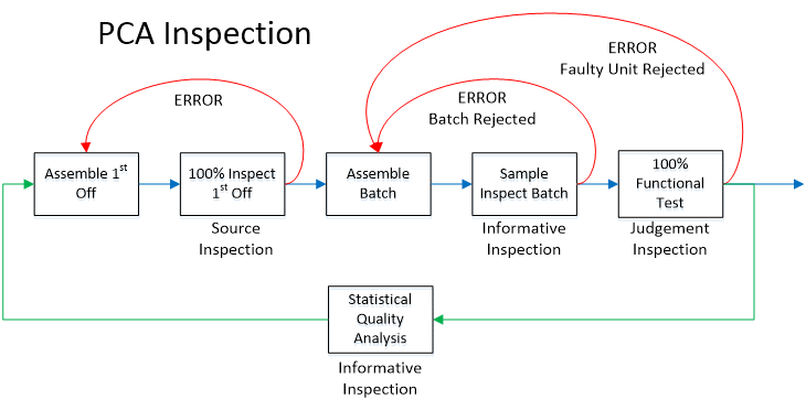 PCA Inspection Flowchart