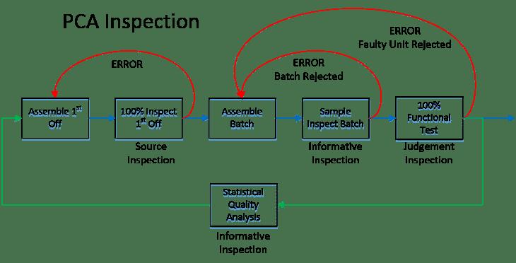 PCA Inspection Flowchart