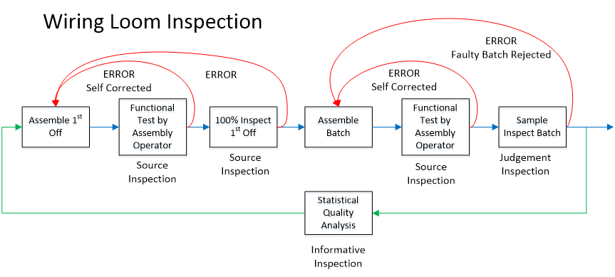 Wiring Loom Inspection Flowchart
